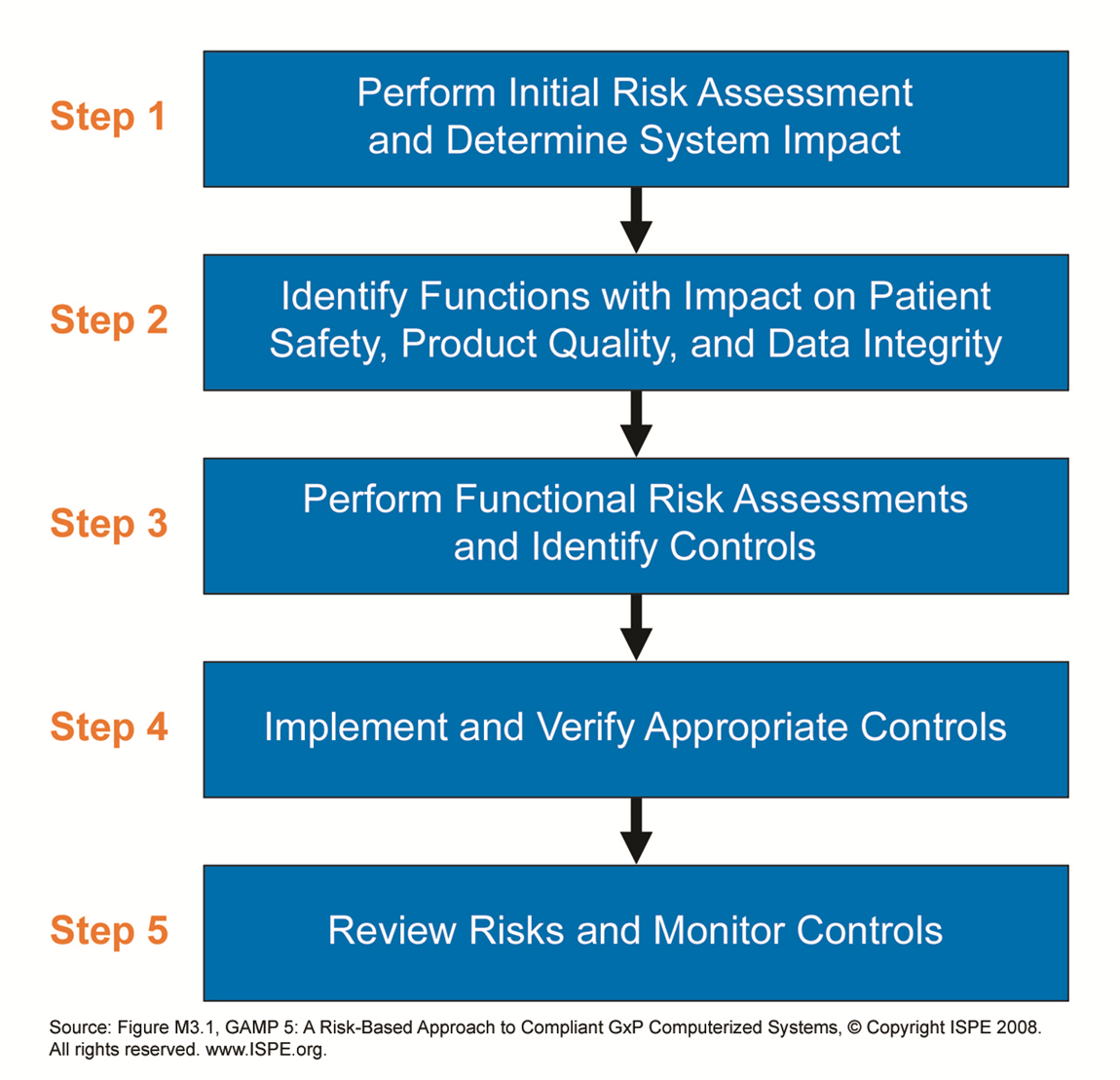 The five steps of risk assessment milwaukee packout amazon